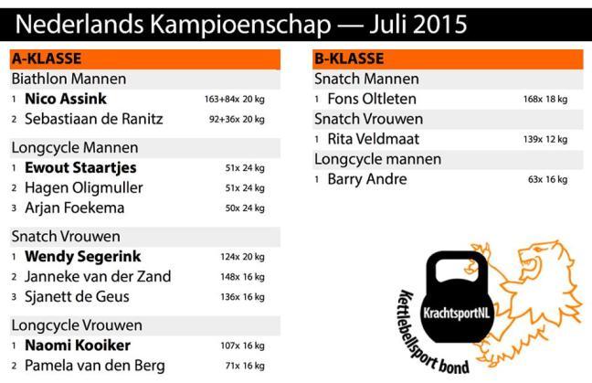 Uitslagen NK Kettlebell Sport 2015
