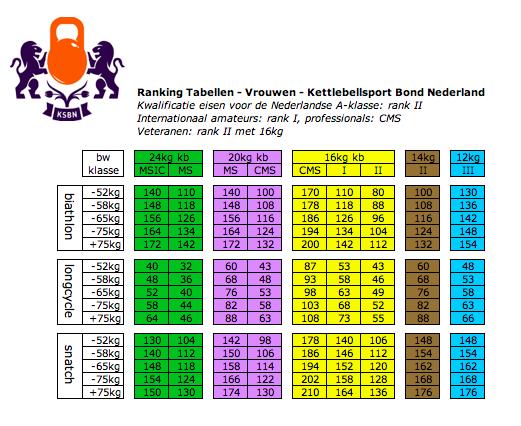 Kettlebell Sport - Master of Sport ranking tabellen vrouwen